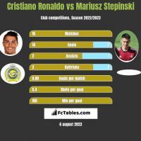 Cristiano Ronaldo vs Mariusz Stepinski h2h player stats