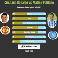 Cristiano Ronaldo vs Matteo Politano h2h player stats