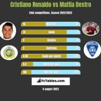 Cristiano Ronaldo vs Mattia Destro h2h player stats
