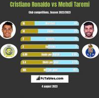 Cristiano Ronaldo vs Mehdi Taremi h2h player stats