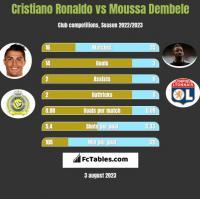 Cristiano Ronaldo vs Moussa Dembele h2h player stats