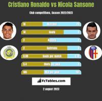 Cristiano Ronaldo vs Nicola Sansone h2h player stats