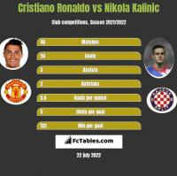 Cristiano Ronaldo vs Nikola Kalinic h2h player stats