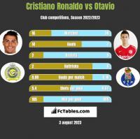 Cristiano Ronaldo vs Otavio h2h player stats