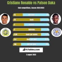 Cristiano Ronaldo vs Patson Daka h2h player stats