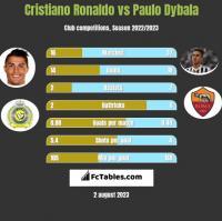 Cristiano Ronaldo vs Paulo Dybala h2h player stats