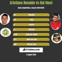 Cristiano Ronaldo vs Rai Vloet h2h player stats