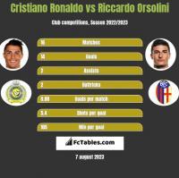 Cristiano Ronaldo vs Riccardo Orsolini h2h player stats