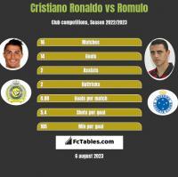 Cristiano Ronaldo vs Romulo h2h player stats