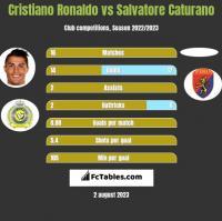 Cristiano Ronaldo vs Salvatore Caturano h2h player stats
