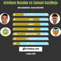 Cristiano Ronaldo vs Samuel Castillejo h2h player stats