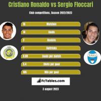 Cristiano Ronaldo vs Sergio Floccari h2h player stats