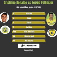 Cristiano Ronaldo vs Sergio Pellissier h2h player stats