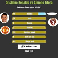 Cristiano Ronaldo vs Simone Edera h2h player stats