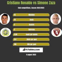 Cristiano Ronaldo vs Simone Zaza h2h player stats