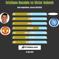 Cristiano Ronaldo vs Victor Osimeh h2h player stats