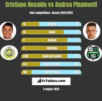 Cristiano Ronaldo vs Andrea Pinamonti h2h player stats