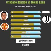 Cristiano Ronaldo vs Moise Kean h2h player stats
