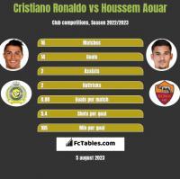 Cristiano Ronaldo vs Houssem Aouar h2h player stats