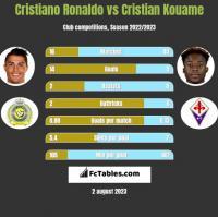 Cristiano Ronaldo vs Cristian Kouame h2h player stats