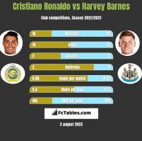 Cristiano Ronaldo vs Harvey Barnes h2h player stats
