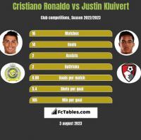 Cristiano Ronaldo vs Justin Kluivert h2h player stats