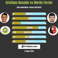 Cristiano Ronaldo vs Martin Terrier h2h player stats