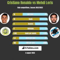 Cristiano Ronaldo vs Mehdi Leris h2h player stats