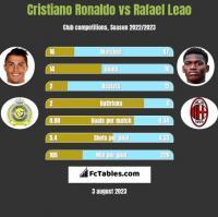 Cristiano Ronaldo vs Rafael Leao h2h player stats