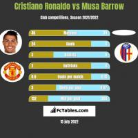 Cristiano Ronaldo vs Musa Barrow h2h player stats