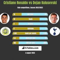 Cristiano Ronaldo vs Dejan Kulusevski h2h player stats