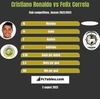 Cristiano Ronaldo vs Felix Correia h2h player stats