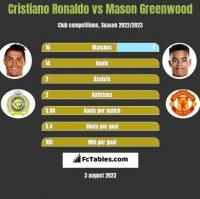 Cristiano Ronaldo vs Mason Greenwood h2h player stats