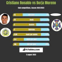 Cristiano Ronaldo vs Borja Moreno h2h player stats