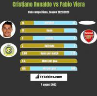Cristiano Ronaldo vs Fabio Viera h2h player stats