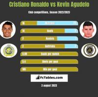 Cristiano Ronaldo vs Kevin Agudelo h2h player stats