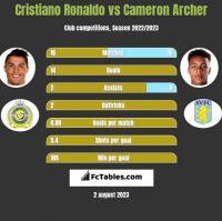 Cristiano Ronaldo vs Cameron Archer h2h player stats