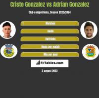 Cristo Gonzalez vs Adrian Gonzalez h2h player stats
