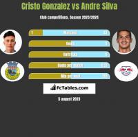 Cristo Gonzalez vs Andre Silva h2h player stats