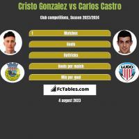 Cristo Gonzalez vs Carlos Castro h2h player stats