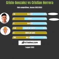 Cristo Gonzalez vs Cristian Herrera h2h player stats