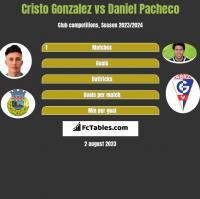 Cristo Gonzalez vs Daniel Pacheco h2h player stats