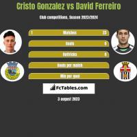 Cristo Gonzalez vs David Ferreiro h2h player stats