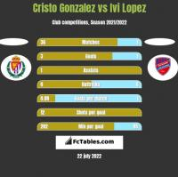 Cristo Gonzalez vs Ivi Lopez h2h player stats