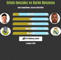 Cristo Gonzalez vs Karim Benzema h2h player stats