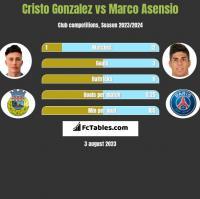Cristo Gonzalez vs Marco Asensio h2h player stats