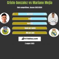 Cristo Gonzalez vs Mariano Mejia h2h player stats