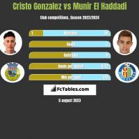 Cristo Gonzalez vs Munir El Haddadi h2h player stats