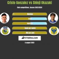 Cristo Gonzalez vs Shinji Okazaki h2h player stats