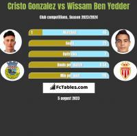 Cristo Gonzalez vs Wissam Ben Yedder h2h player stats